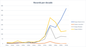 Sargus soldierflies - number of records per decade