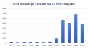 Total number records for all soldierflies per decade